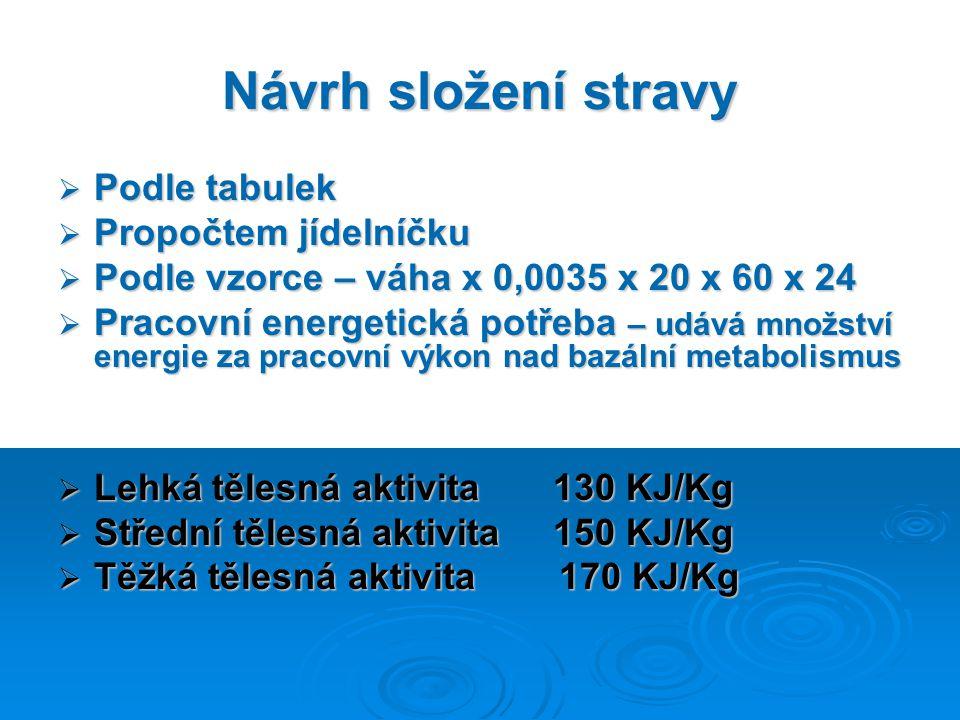 Návrh složení stravy  Podle tabulek  Propočtem jídelníčku  Podle vzorce – váha x 0,0035 x 20 x 60 x 24  Pracovní energetická potřeba – udává množs