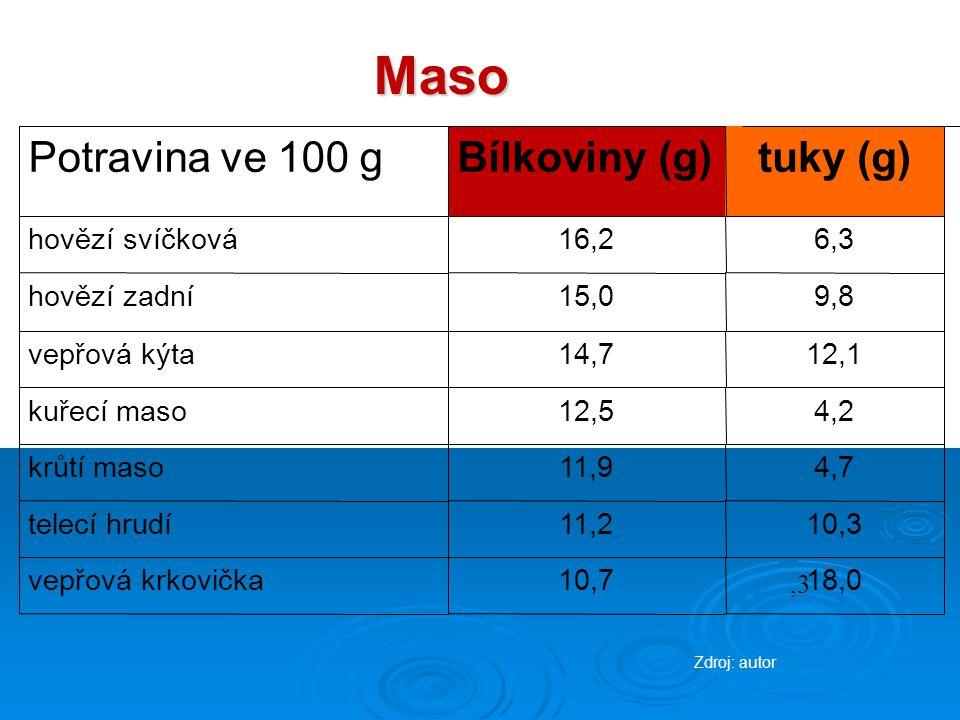 Maso Potravina ve 100 gBílkoviny (g)tuky (g)  hovězí svíčková16,26,3 hovězí zadní15,09,8 vepřová kýta14,712,1 kuřecí maso12,54,2 krůtí maso11,94,7 telecí hrudí11,210,3 vepřová krkovička10,718,0,3 Zdroj: autor