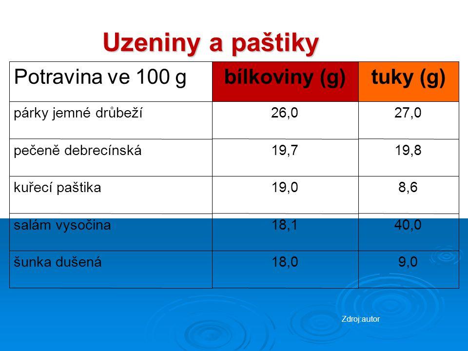 Uzeniny a paštiky Potravina ve 100 gbílkoviny (g)  tuky (g) párky jemné drůbeží26,027,0 pečeně debrecínská19,719,8 kuřecí paštika19,08,6 salám vysoč