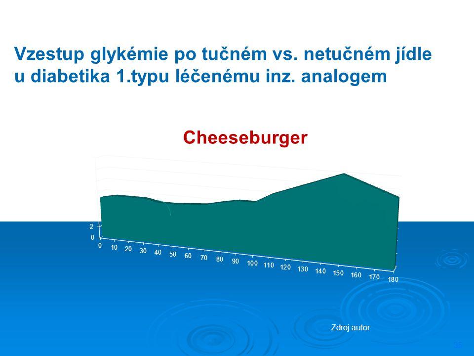 35 Vzestup glykémie po tučném vs. netučném jídle u diabetika 1.typu léčenému inz. analogem Zdroj:autor