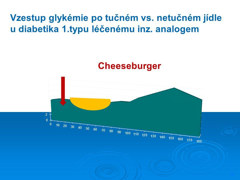 36 Vzestup glykémie po tučném vs. netučném jídle u diabetika 1.typu léčenému inz. analogem