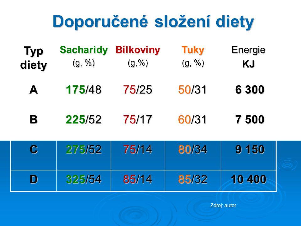 Doporučené složení diety Typ diety Sacharidy (g, %) Bílkoviny(g,%)Tuky EnergieKJ A 175/48 75/25 50/31 6 300 6 300 B 225/52 75/17 60/31 7 500 7 500 C 275/52 75/14 80/34 9 150 9 150 D 325/54 85/14 85/32 10 400 Zdroj: autor