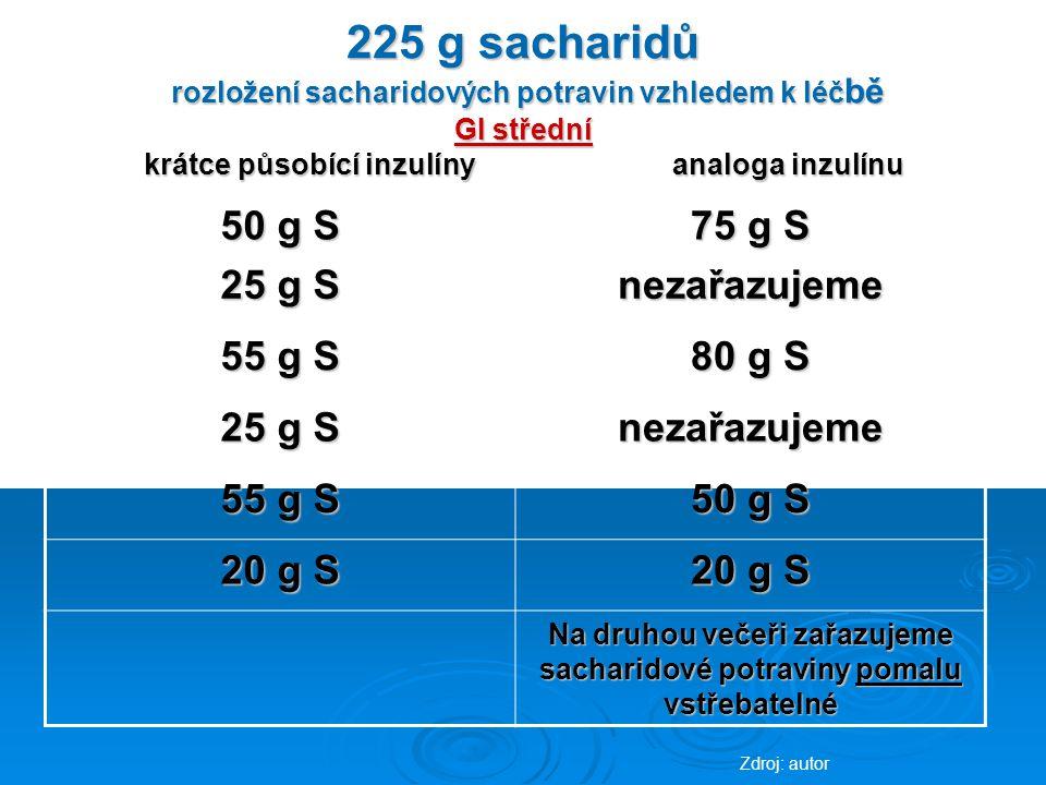 225 g sacharidů rozložení sacharidových potravin vzhledem k léč bě GI střední krátce působící inzulíny analoga inzulínu 50 g S 75 g S 25 g S nezařazujeme 55 g S 80 g S 25 g S nezařazujeme 55 g S 50 g S 20 g S Na druhou večeři zařazujeme sacharidové potraviny pomalu vstřebatelné Zdroj: autor