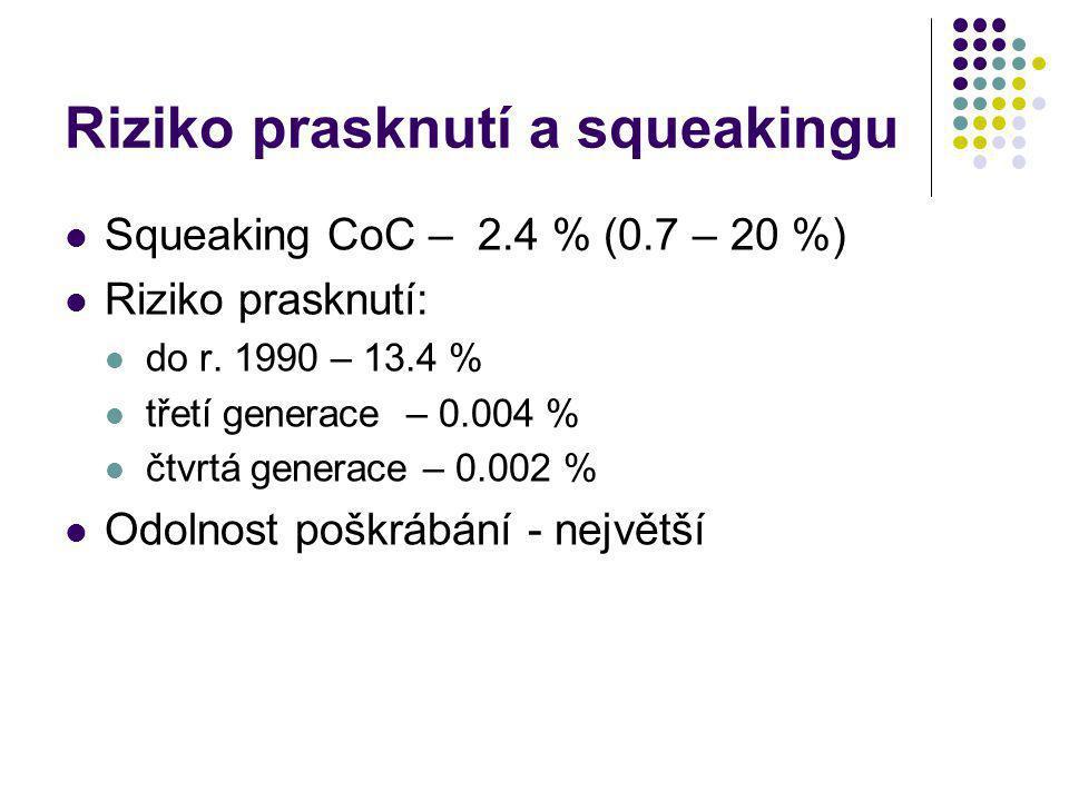 Riziko prasknutí a squeakingu Squeaking CoC – 2.4 % (0.7 – 20 %) Riziko prasknutí: do r. 1990 – 13.4 % třetí generace – 0.004 % čtvrtá generace – 0.00