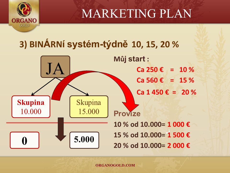 ! 3) BIN Á RN í systém-týdně 10, 15, 20 % JA Skupina 10.000 Skupina 15.000 Mů j start : Ca 250 € = 10 % Ca 560 € = 15 % Ca 1 450 € = 20 % Provize 10 % od 10.000= 1 000 € 15 % od 10.000= 1 500 € 20 % od 10.000= 2 000 € 0 5.000 MARKETING PLAN