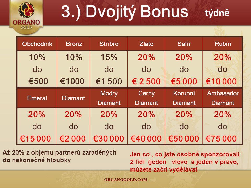 týdně Jen co, co jste osobně sponzorovali 2 lidi (jeden vlevo a jeden v pravo, můžete začít vydělávat Až 20% z objemu partnerů zařaděných do nekonečné hloubky ObchodníkBronzStříbroZlatoSafírRubín 10% do €500 10% do €1000 15% do €1 500 20% do € 2 500 20% do €5 000 20% do €10 000 3.) Dvojitý Bonus EmeralDiamant Modrý Diamant Černý Diamant Korunní Diamant Ambasador Diamant 20% d o €15 000 20% do €2 000 20% do €30 000 20% do €40 000 20% do €50 000 20% do €75 000