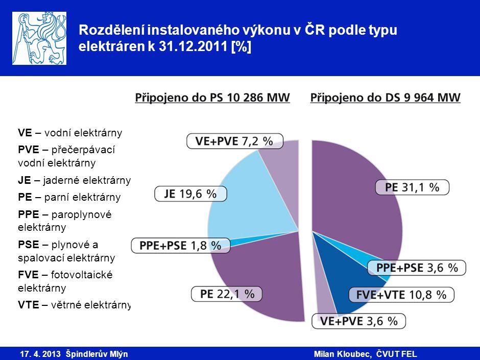 Rozdělení instalovaného výkonu v ČR podle typu elektráren k 31.12.2011 [%] 17. 4. 2013 Špindlerův MlýnMilan Kloubec, ČVUT FEL VE – vodní elektrárny PV