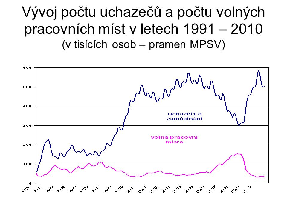 Vývoj počtu uchazečů a počtu volných pracovních míst v letech 1991 – 2010 (v tisících osob – pramen MPSV)