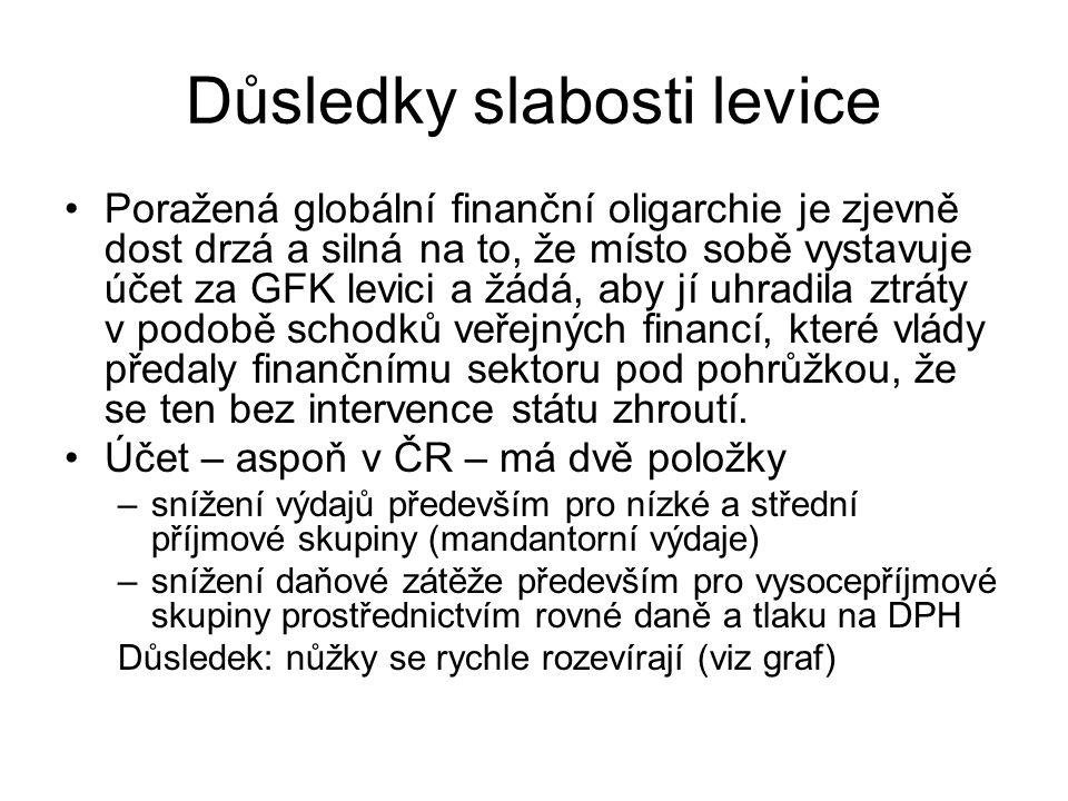 Vývoj průměrných ročních příjmů českých domácností (po odpočtu daní)