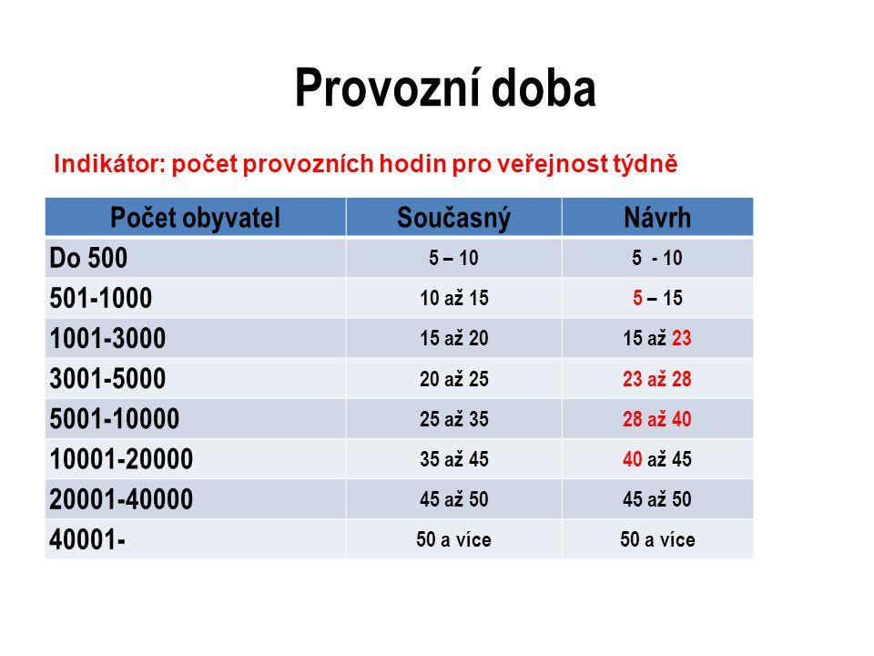 Provozní doba Počet obyvatelSoučasnýNávrh Do 500 5 – 105 - 10 501-1000 10 až 155 – 15 1001-3000 15 až 2015 až 23 3001-5000 20 až 2523 až 28 5001-10000