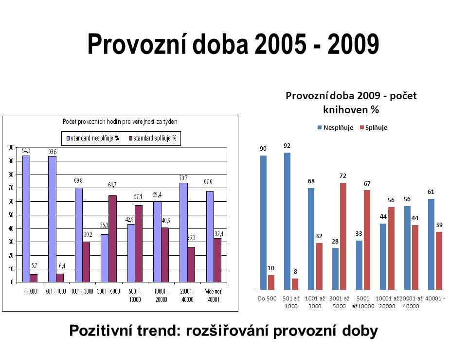 Provozní doba 2005 - 2009 Pozitivní trend: rozšiřování provozní doby