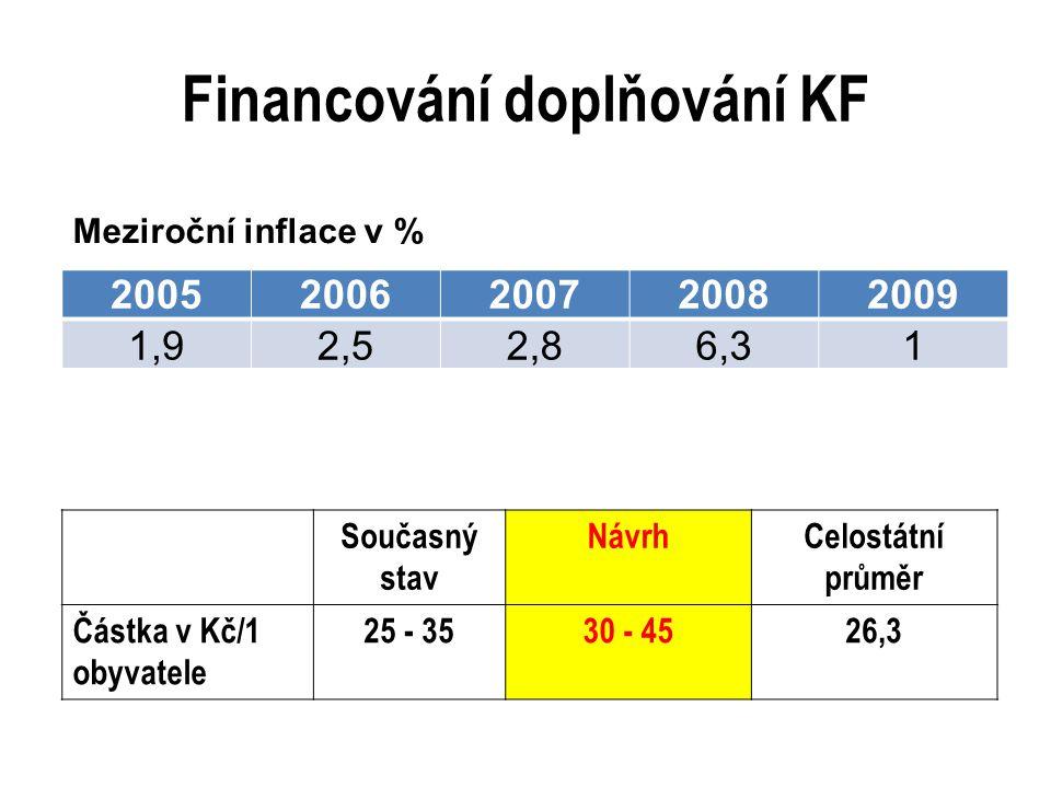Financování doplňování KF 20052006200720082009 1,92,52,86,31 Meziroční inflace v % Současný stav NávrhCelostátní průměr Částka v Kč/1 obyvatele 25 - 3