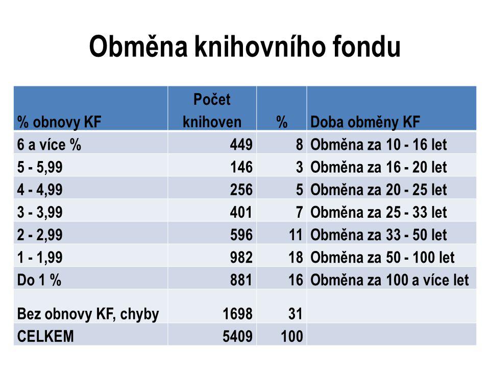 Obměna knihovního fondu % obnovy KF Počet knihoven%Doba obměny KF 6 a více %4498Obměna za 10 - 16 let 5 - 5,991463Obměna za 16 - 20 let 4 - 4,992565Ob