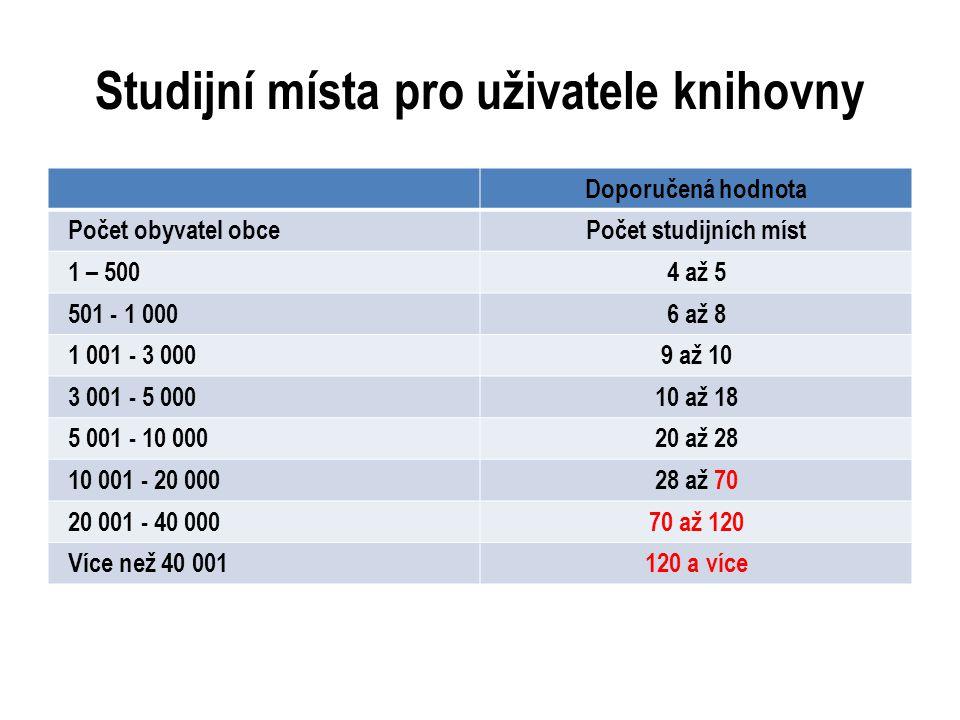 Studijní místa pro uživatele knihovny Doporučená hodnota Počet obyvatel obcePočet studijních míst 1 – 5004 až 5 501 - 1 0006 až 8 1 001 - 3 0009 až 10