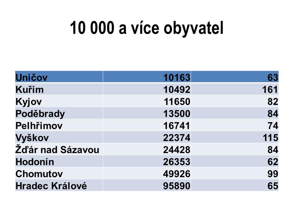 10 000 a více obyvatel Uničov1016363 Kuřim10492161 Kyjov1165082 Poděbrady1350084 Pelhřimov1674174 Vyškov22374115 Žďár nad Sázavou2442884 Hodonín263536