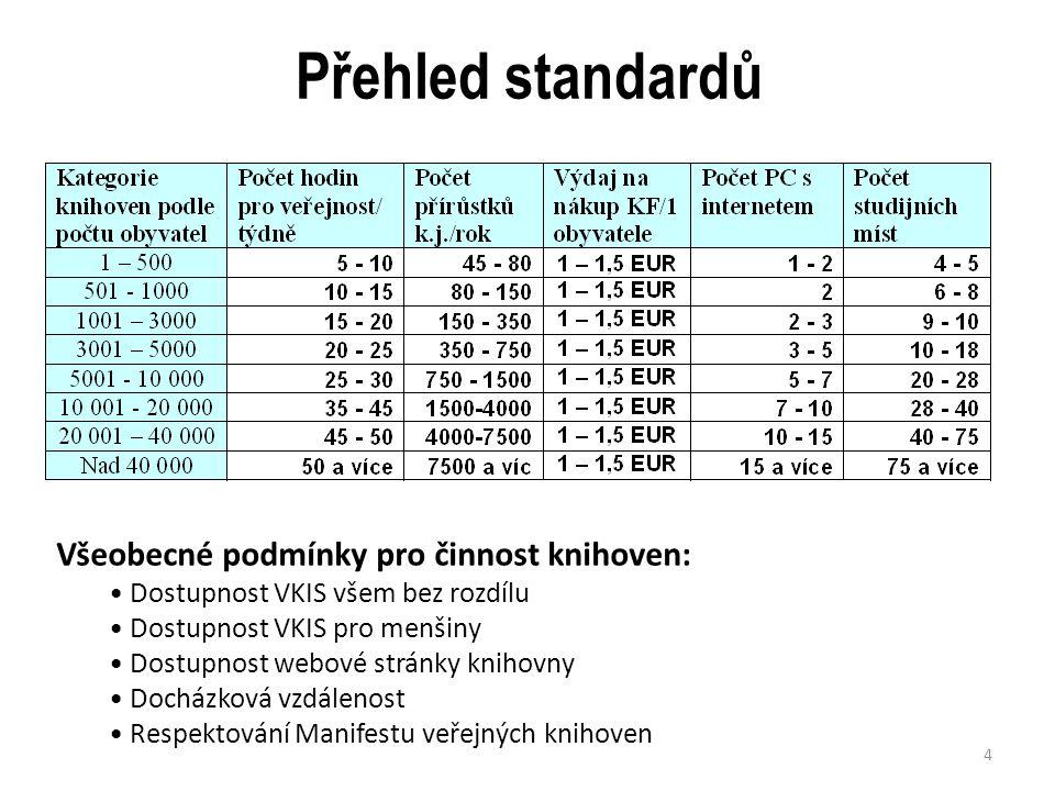 Přehled standardů Všeobecné podmínky pro činnost knihoven: Dostupnost VKIS všem bez rozdílu Dostupnost VKIS pro menšiny Dostupnost webové stránky knih