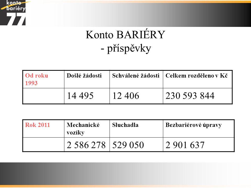 Konto BARIÉRY - příspěvky Od roku 1993 Došlé žádostiSchválené žádostiCelkem rozděleno v Kč 14 49512 406230 593 844 Rok 2011Mechanické vozíky Sluchadla