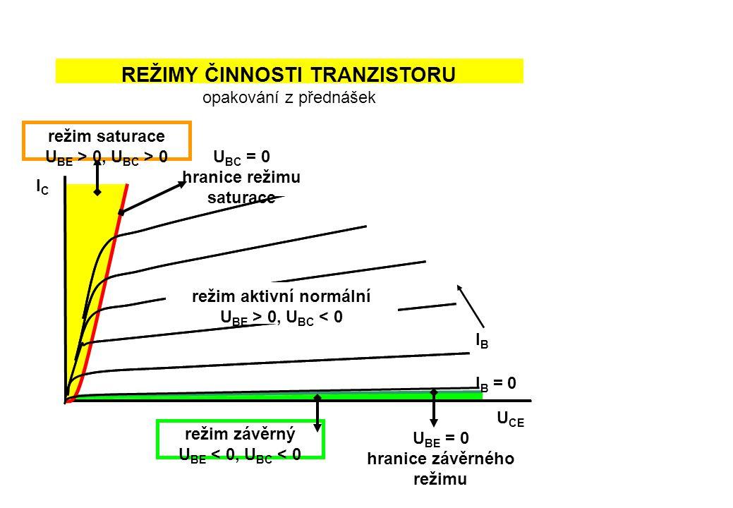 REŽIMY ČINNOSTI TRANZISTORU opakování z přednášek U CE ICIC I B = 0 IBIB U BC = 0 hranice režimu saturace režim závěrný U BE < 0, U BC < 0 U BE = 0 hranice závěrného režimu režim saturace U BE > 0, U BC > 0 režim aktivní normální U BE > 0, U BC < 0