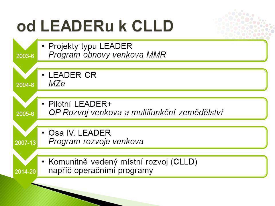 2003-6 Projekty typu LEADER Program obnovy venkova MMR 2004-8 LEADER CR MZe 2005-6 Pilotní LEADER+ OP Rozvoj venkova a multifunkční zemědělství 2007-13 Osa IV.