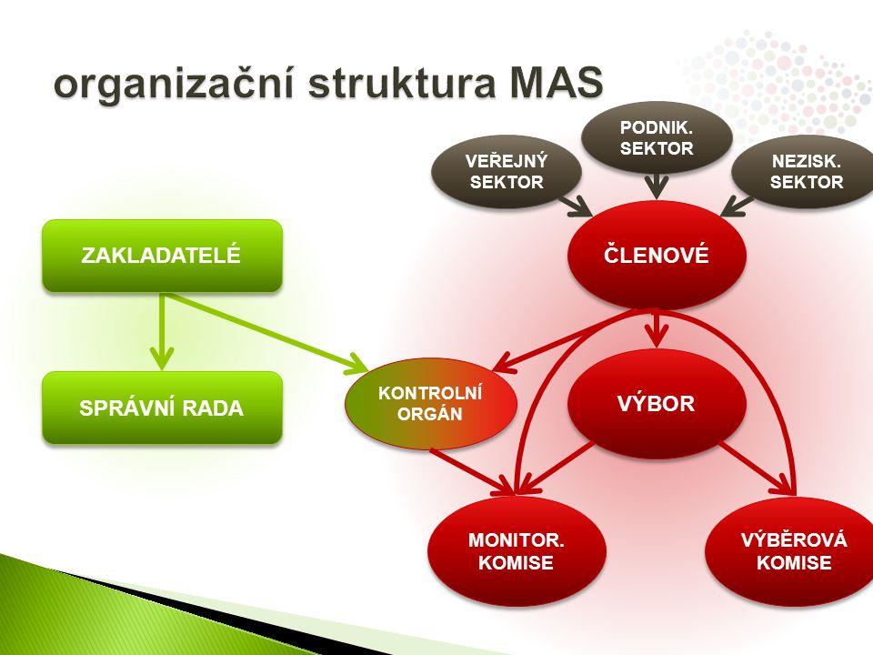 ÚVOD - PŘEDSTAVENÍ MAS  identifikace MAS (název, IČ, právní forma)  přehled členů MAS  historie a zkušenosti MAS  způsob zpracování ISRÚ  řešitelský tým ANALYTICKÁ ČÁST  vymezení území (rozloha, počet obyvatel, obce, shodné charakteristiky, specifika)  vyhodnocení stávajícího potenciálu  analýza rozvojových potřeb  lidský a finanční kapitál  návaznost na jiné strategické dokumenty  SWOT analýza STRATEGICKÁ ČÁST  stanovení cílů a priorit, návaznost na priority EU  integrační a inovativní prvky  akční plán (popis způsobu dosahování cílů a priorit)  finanční plán (resp.
