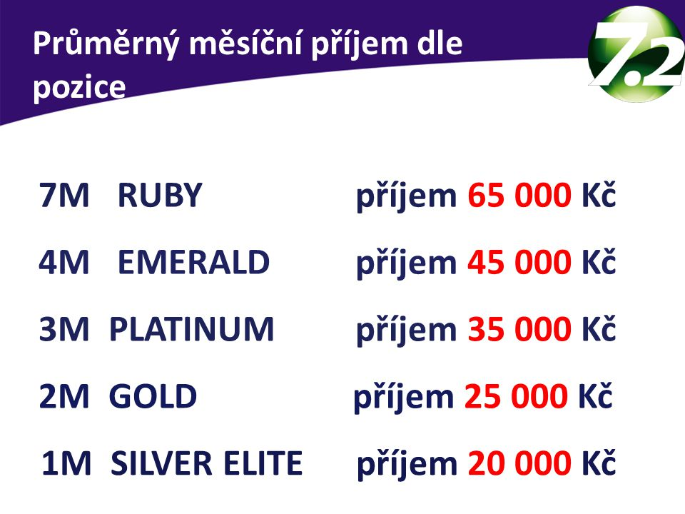 Průměrný měsíční příjem dle pozice 1M SILVER ELITE příjem 20 000 Kč 2M GOLD příjem 25 000 Kč 3M PLATINUM příjem 35 000 Kč 4M EMERALD příjem 45 000 Kč 7M RUBY příjem 65 000 Kč