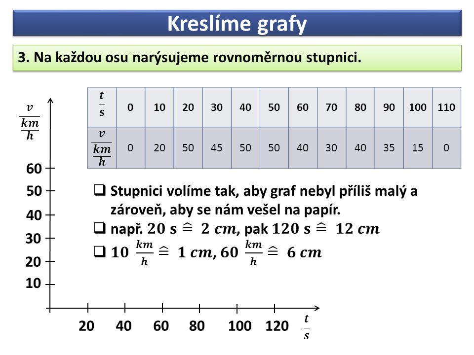 Kreslíme grafy 4.Do grafu vyneseme body odpovídající hodnotám z tabulky.