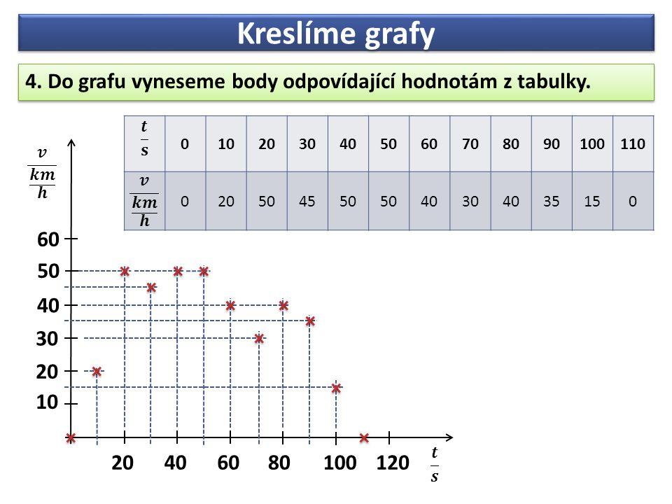 Kreslíme grafy 4. Do grafu vyneseme body odpovídající hodnotám z tabulky.
