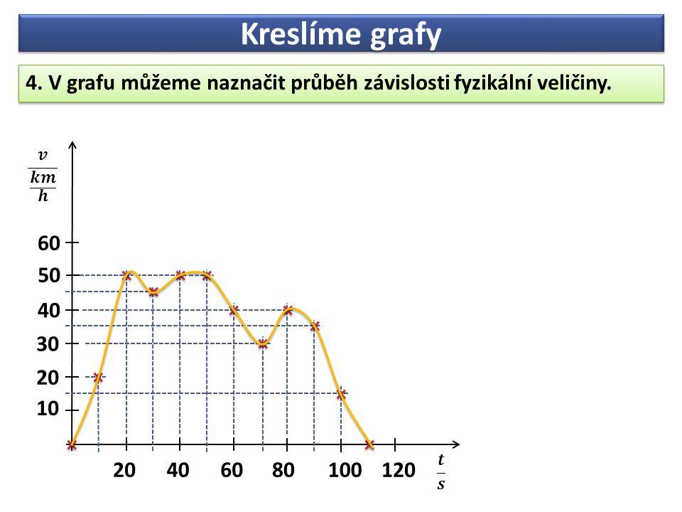 Kreslíme grafy 4. V grafu můžeme naznačit průběh závislosti fyzikální veličiny.