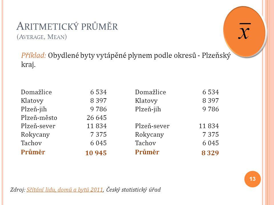 A RITMETICKÝ PRŮMĚR (A VERAGE, M EAN ) 13 Příklad: Obydlené byty vytápěné plynem podle okresů - Plzeňský kraj. Zdroj: Sčítání lidu, domů a bytů 2011,