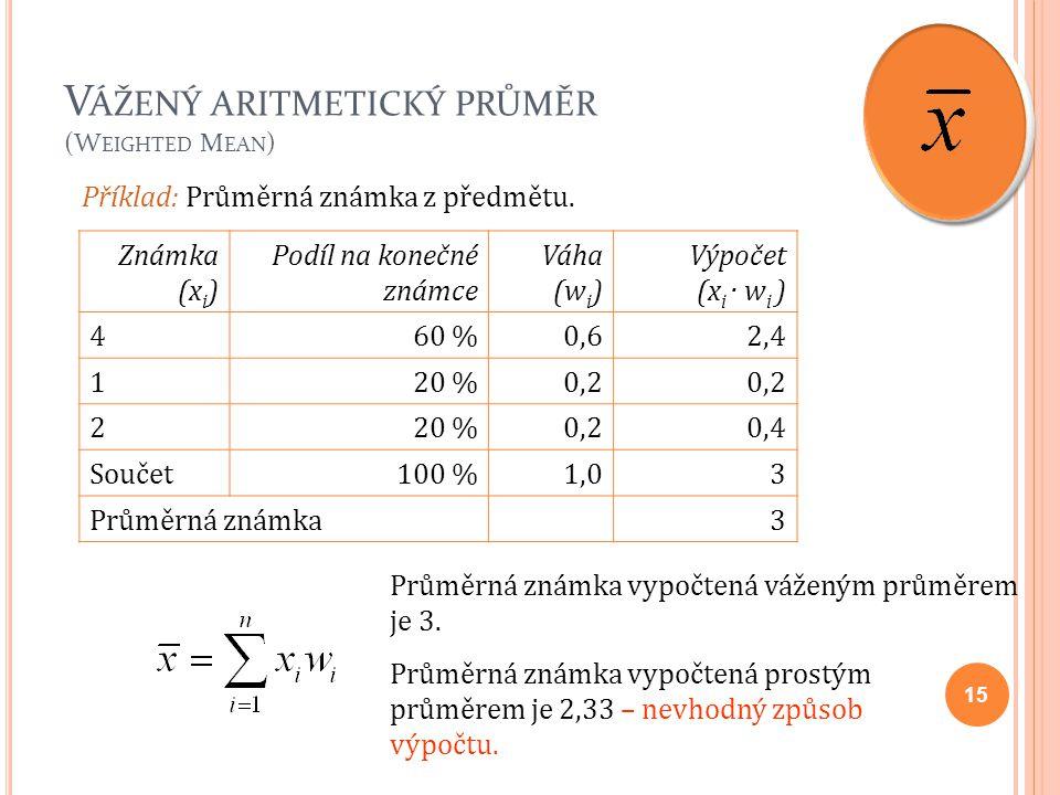 V ÁŽENÝ ARITMETICKÝ PRŮMĚR (W EIGHTED M EAN ) 15 Známka (x i ) Podíl na konečné známce Váha (w i ) Výpočet (x i · w i ) 460 %0,62,4 120 %0,2 220 %0,20