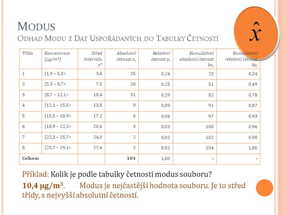 M ODUS O DHAD M ODU Z D AT U SPOŘÁDANÝCH DO T ABULKY Č ETNOSTÍ Příklad: Kolik je podle tabulky četností modus souboru? 32 TřídaKoncentrace (µg/m 3 ) S