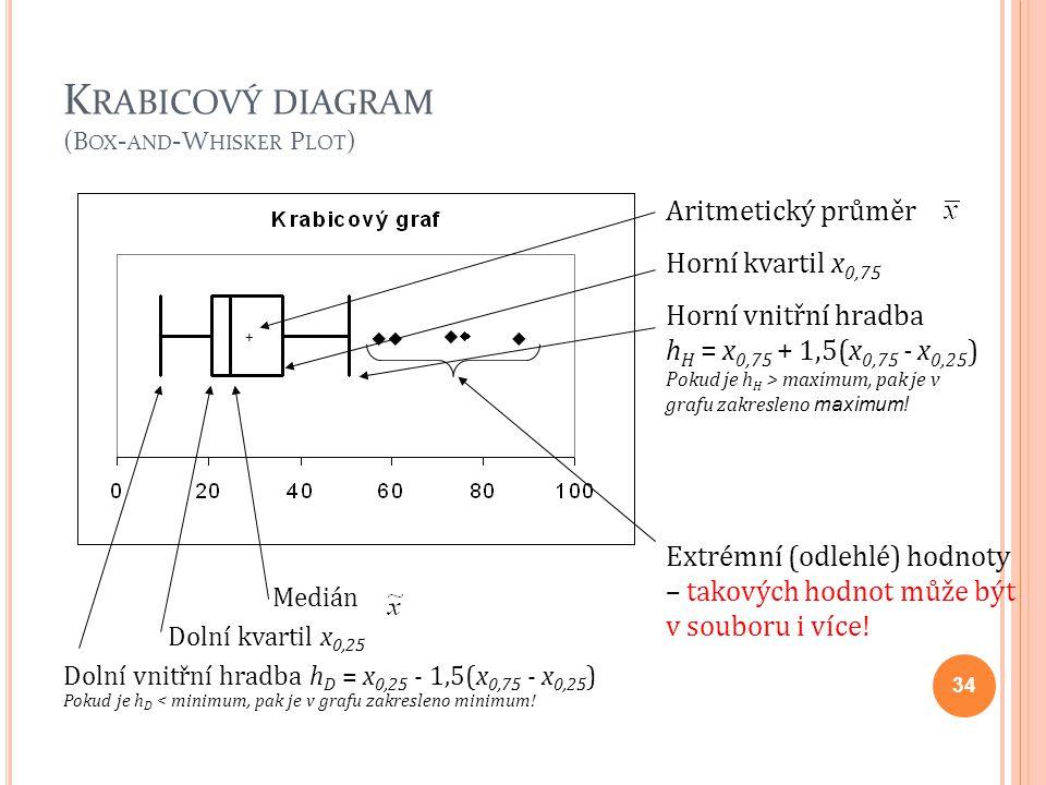 K RABICOVÝ DIAGRAM (B OX - AND -W HISKER P LOT ) Medián Dolní kvartil x 0,25 Dolní vnitřní hradba h D = x 0,25 - 1,5(x 0,75 - x 0,25 ) Pokud je h D <