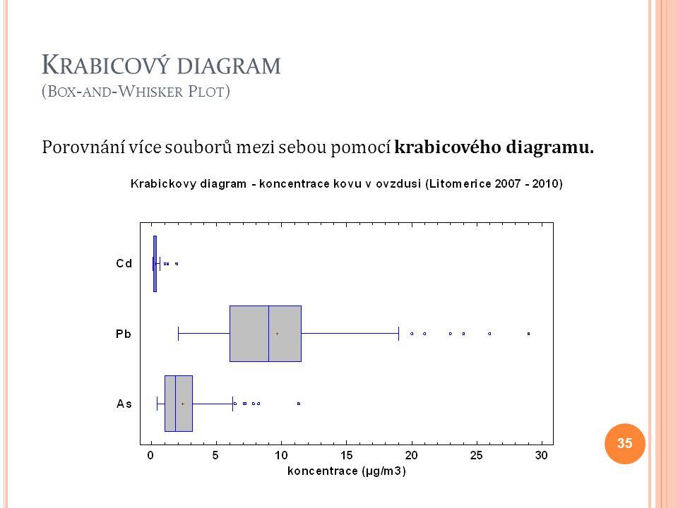 K RABICOVÝ DIAGRAM (B OX - AND -W HISKER P LOT ) 35 Porovnání více souborů mezi sebou pomocí krabicového diagramu.