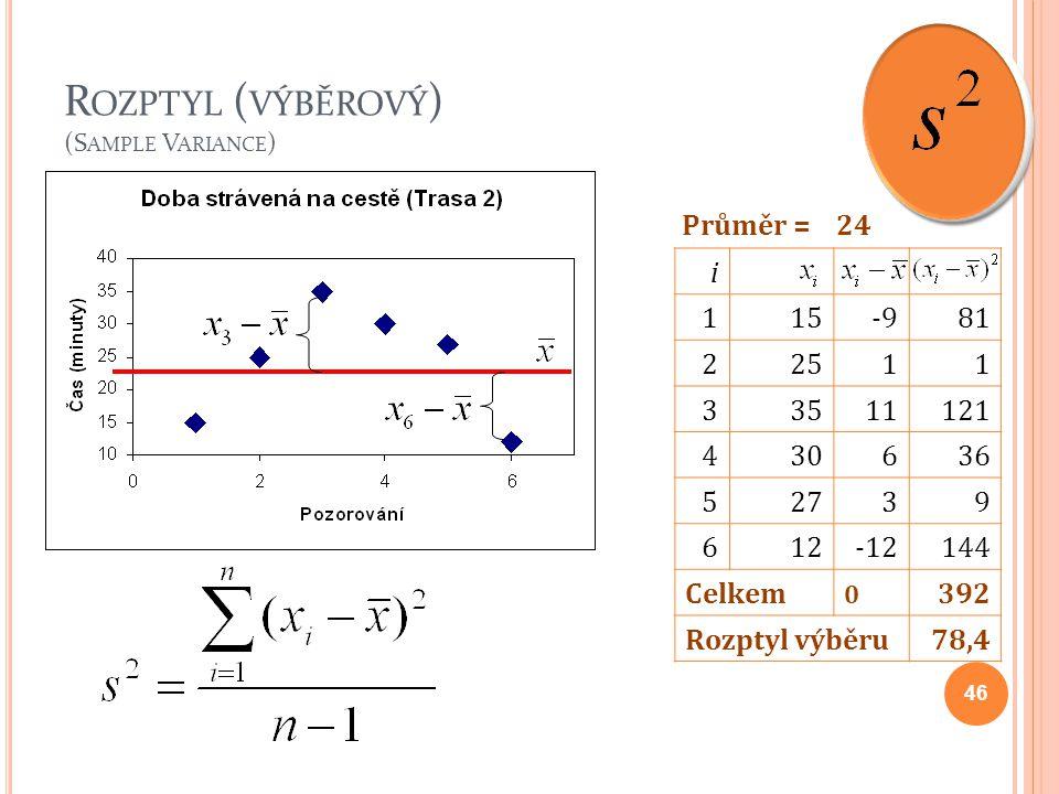 R OZPTYL ( VÝBĚROVÝ ) (S AMPLE V ARIANCE ) 46 i 115-981 22511 33511121 430636 52739 612-12144 Celkem 0 392 Rozptyl výběru78,4 Průměr =24