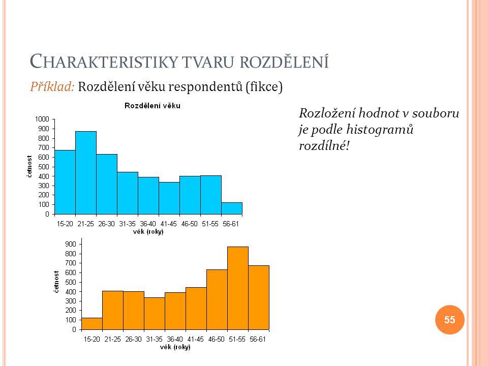 C HARAKTERISTIKY TVARU ROZDĚLENÍ 55 Rozložení hodnot v souboru je podle histogramů rozdílné! Příklad: Rozdělení věku respondentů (fikce)