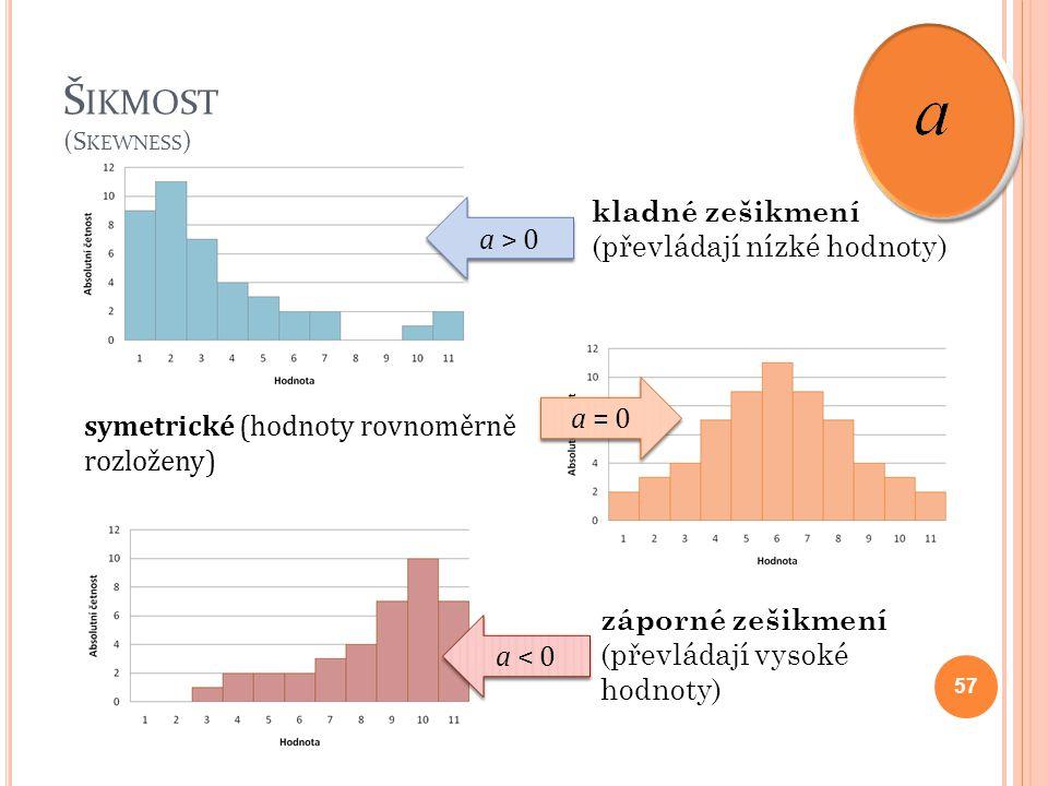 Š IKMOST (S KEWNESS ) 57 symetrické (hodnoty rovnoměrně rozloženy) kladné zešikmení (převládají nízké hodnoty) záporné zešikmení (převládají vysoké ho