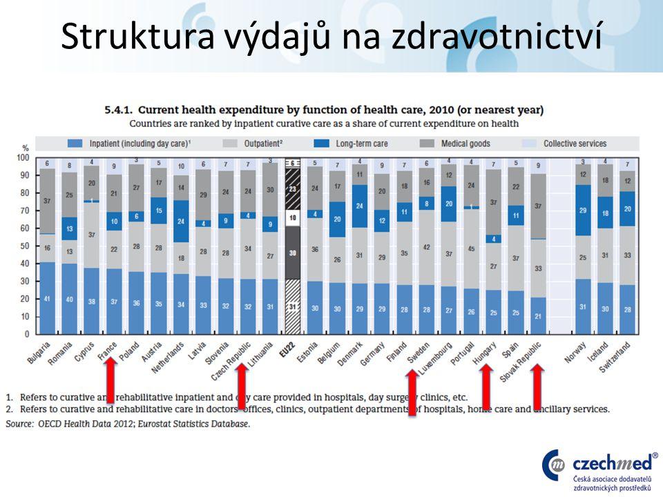 Struktura výdajů na zdravotnictví