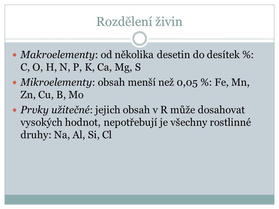 Rozdělení živin Makroelementy: od několika desetin do desítek %: C, O, H, N, P, K, Ca, Mg, S Mikroelementy: obsah menší než 0,05 %: Fe, Mn, Zn, Cu, B,
