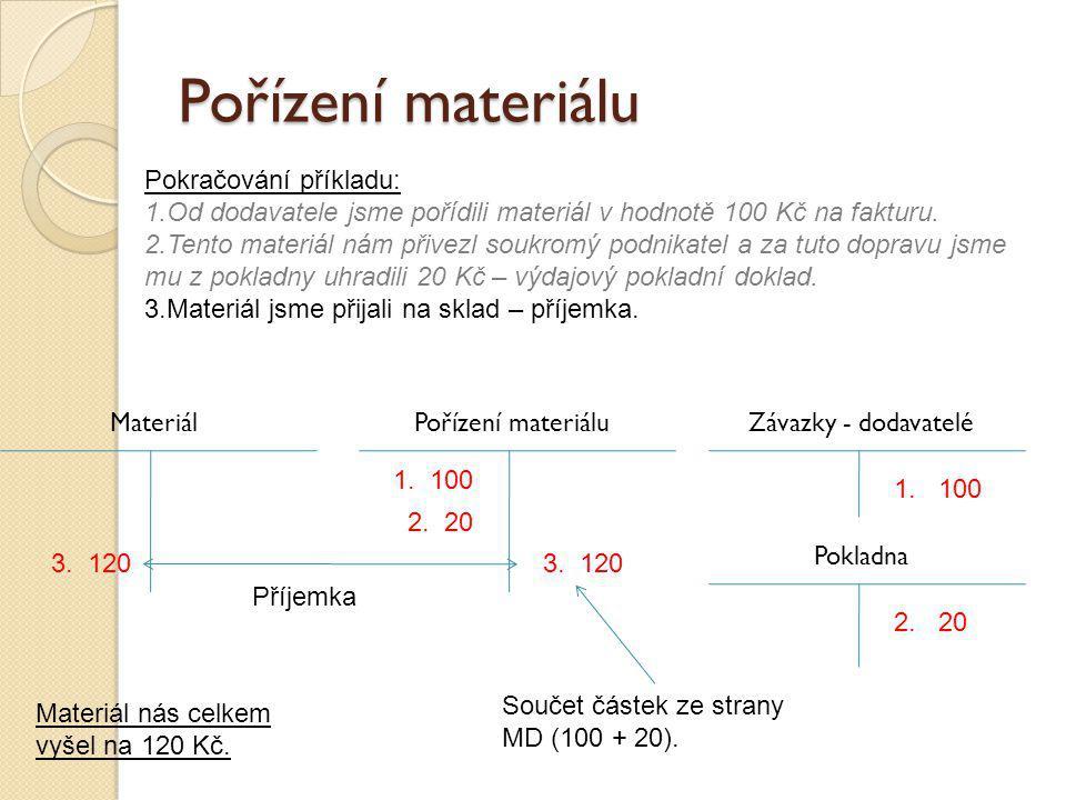 Pořízení materiálu Závazky - dodavateléPořízení materiálu Pokladna 1. 100 2. 20 Pokračování příkladu: 1.Od dodavatele jsme pořídili materiál v hodnotě
