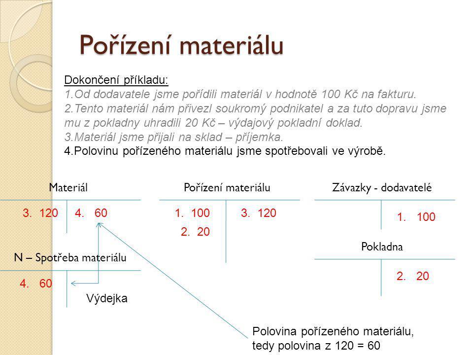 Pořízení materiálu Závazky - dodavateléPořízení materiálu Pokladna 1. 100 2. 20 Dokončení příkladu: 1.Od dodavatele jsme pořídili materiál v hodnotě 1