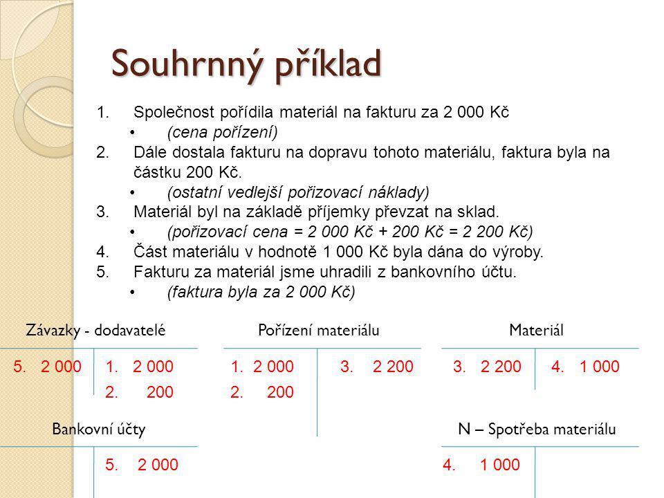 Souhrnný příklad MateriálPořízení materiálu N – Spotřeba materiálu 1. 2 0004. 1 000 1.Společnost pořídila materiál na fakturu za 2 000 Kč (cena poříze
