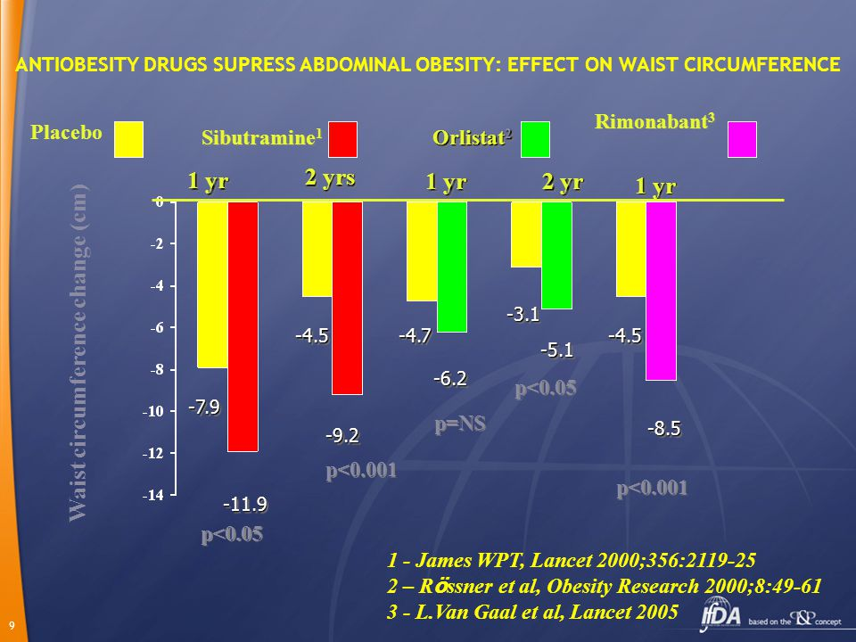 9 ANTIOBESITY DRUGS SUPRESS ABDOMINAL OBESITY: EFFECT ON WAIST CIRCUMFERENCE 2 yrs 1 yr 2 yr Rimonabant 3 1 yr Rimonabant 3 1 yr Waist circumference change (cm) 1 - James WPT, Lancet 2000;356:2119-25 2 – R ö ssner et al, Obesity Research 2000;8:49-61 3 - L.Van Gaal et al, Lancet 2005 -4.5 -4.5 -9.2 -9.2 -4.7 -6.2-6.2 -4.5 -4.5 -8.5-8.5 p<0.001 p=NS p<0.001 p<0.05 1 yr Sibutramine 1 -7.9 -7.9 -11.9-11.9 -3.1 -3.1 -5.1-5.1 p<0.05 Orlistat 2 Placebo