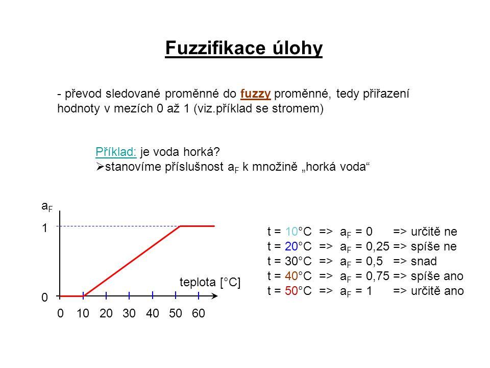 Fuzzifikace úlohy - převod sledované proměnné do fuzzy proměnné, tedy přiřazení hodnoty v mezích 0 až 1 (viz.příklad se stromem) teplota [°C] 01020304050 0 1 Příklad: je voda horká.