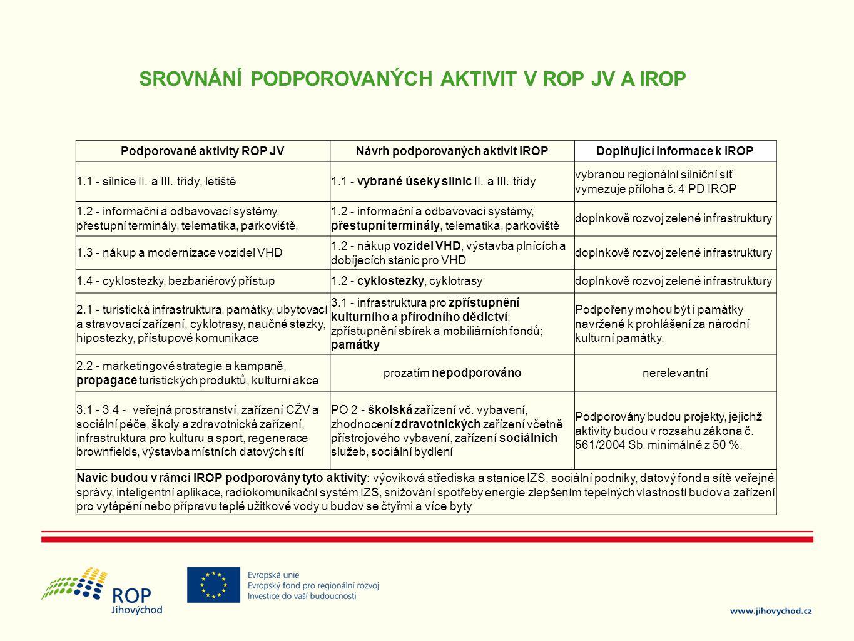 SROVNÁNÍ PODPOROVANÝCH AKTIVIT V ROP JV A IROP Podporované aktivity ROP JVNávrh podporovaných aktivit IROPDoplňující informace k IROP 1.1 - silnice II