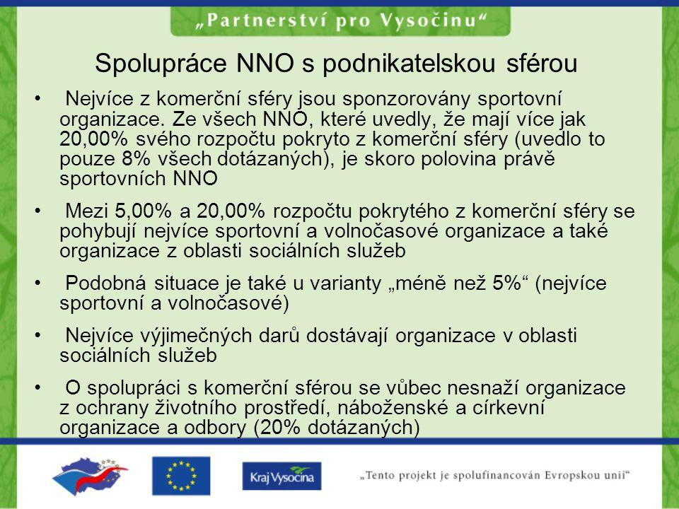 Spolupráce NNO s podnikatelskou sférou Nejvíce z komerční sféry jsou sponzorovány sportovní organizace.