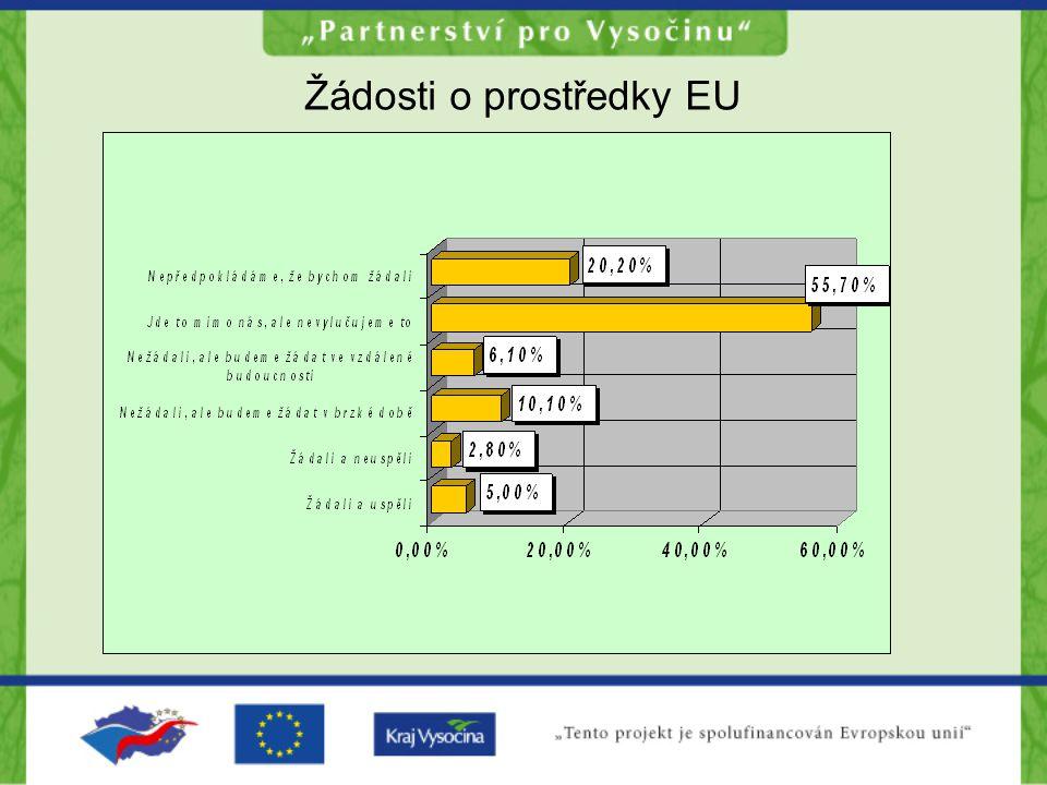 Žádosti o prostředky EU