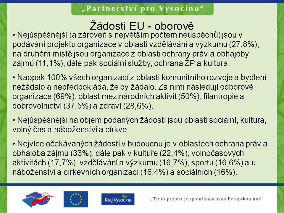 Žádosti EU - oborově Nejúspěšnější (a zároveň s největším počtem neúspěchů) jsou v podávání projektů organizace v oblasti vzdělávání a výzkumu (27,8%), na druhém místě jsou organizace z oblasti ochrany práv a obhajoby zájmů (11,1%), dále pak sociální služby, ochrana ŽP a kultura.