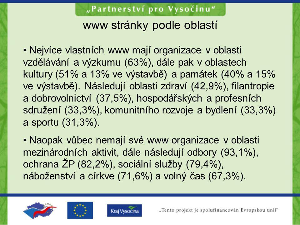 www stránky podle oblastí Nejvíce vlastních www mají organizace v oblasti vzdělávání a výzkumu (63%), dále pak v oblastech kultury (51% a 13% ve výstavbě) a památek (40% a 15% ve výstavbě).