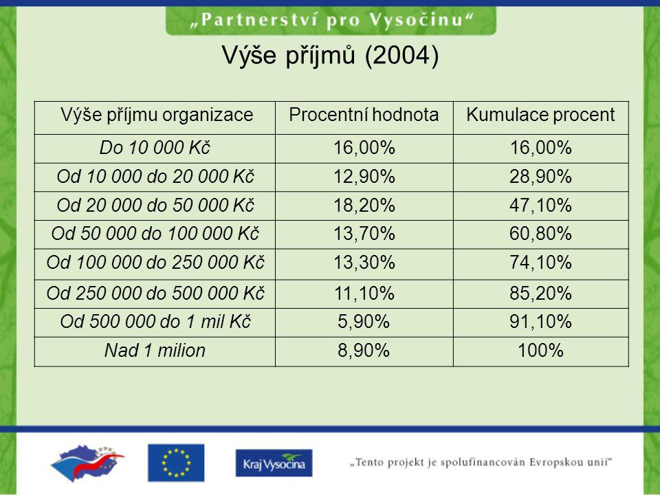 Výše příjmů (2004) Výše příjmu organizaceProcentní hodnotaKumulace procent Do 10 000 Kč16,00% Od 10 000 do 20 000 Kč12,90%28,90% Od 20 000 do 50 000 Kč18,20%47,10% Od 50 000 do 100 000 Kč13,70%60,80% Od 100 000 do 250 000 Kč13,30%74,10% Od 250 000 do 500 000 Kč11,10%85,20% Od 500 000 do 1 mil Kč5,90%91,10% Nad 1 milion8,90%100%
