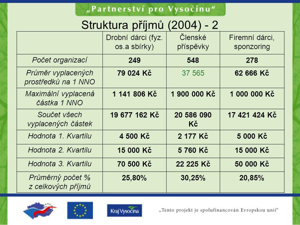 Struktura příjmů (2004) - 2 Drobní dárci (fyz.
